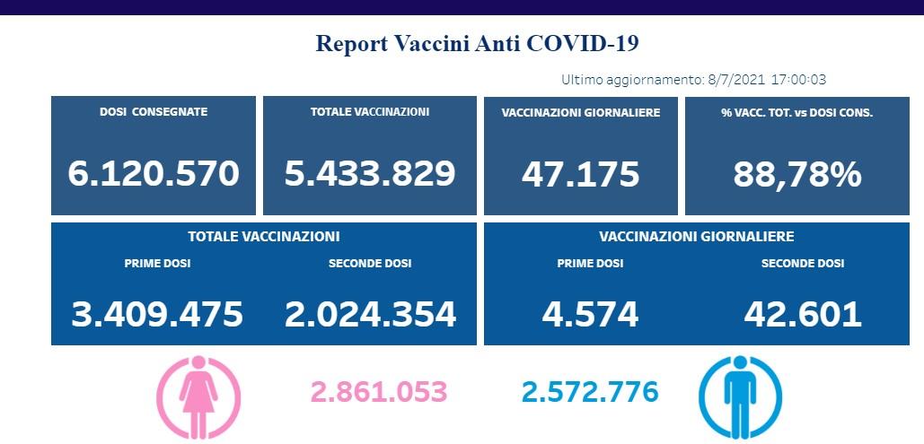 Covid-19. In Campania 2 milioni di cittadini vaccinati con prima e seconda dose