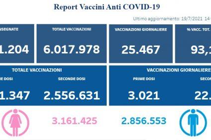 Covid-19. Vaccinazioni in Campania: superata la quota di 6 milioni di somministrazioni